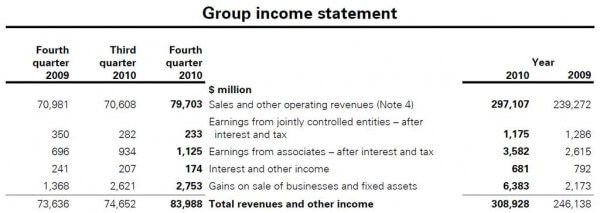 BP group income statement for 2010