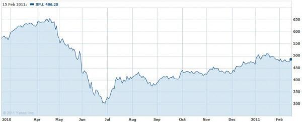 BP stock 16022011