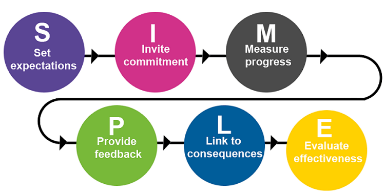 A simple approach - Performance management -Targets