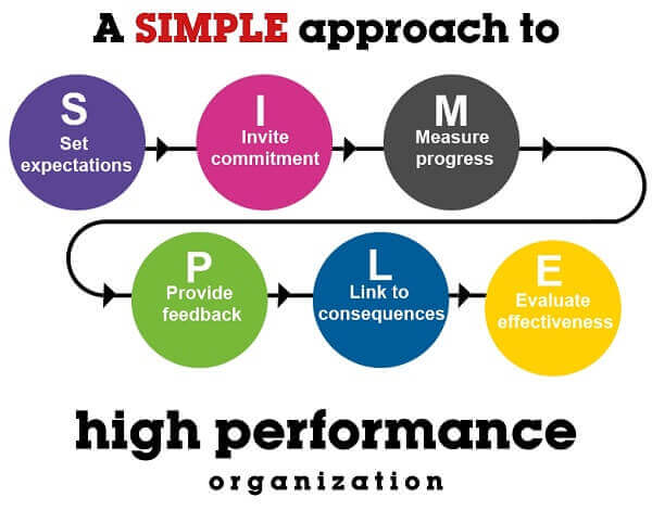 Performance management - Targets - High performing organizations