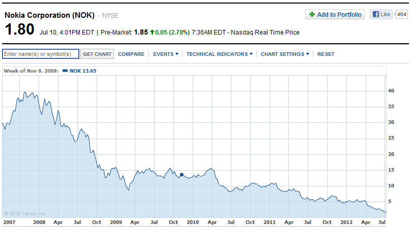 Nokia Stock Price - Struggling with business disruption