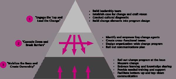 Real change management happens at the bottom
