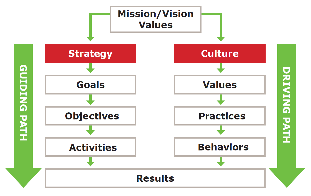 build a culture that supports strategy implementation