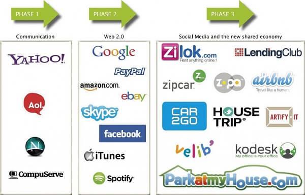 Development of the Internet