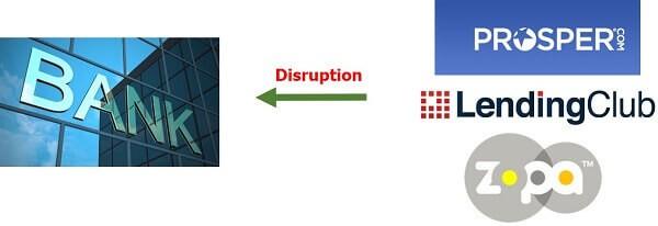 Disruptive business - Banks