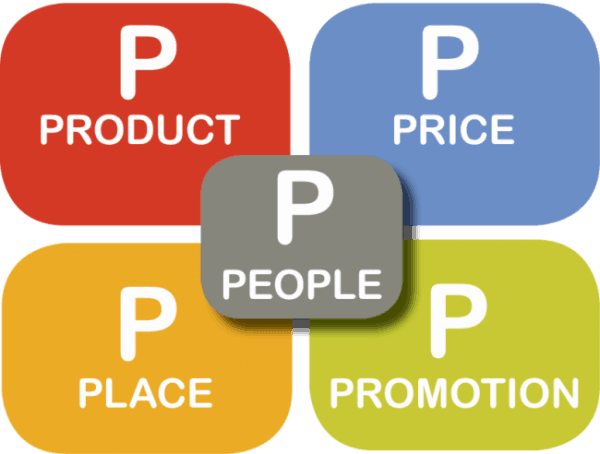 Rewrite the Ps of marketing - The marketing mix