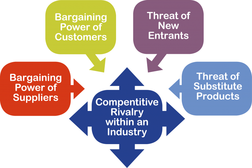 porter five forces and property management Porter's five forces have  porter's five forces have always inspired management  how porter's five forces can help unleash procurement innovation.