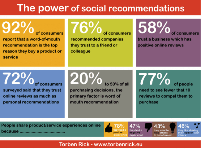 Word-of-mouth and social media - Word-of-mouth recommendations - The impact of social recommendations