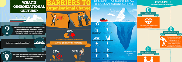 Top 4 organizational culture infographics