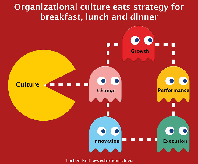 the importance of organizational culture to strategic management management essay Strategic management is what managers do to develop the organization's strategies it is an important task involving all the basic management functions—planning, organizing, leading, and controlling.