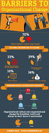 Infographic - Barriers to organizational change 100