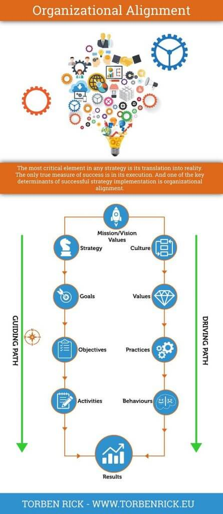 Key determinants of successful change implementation is organizational alignment