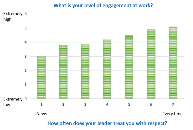 Respect has an clear impact on employee engagement