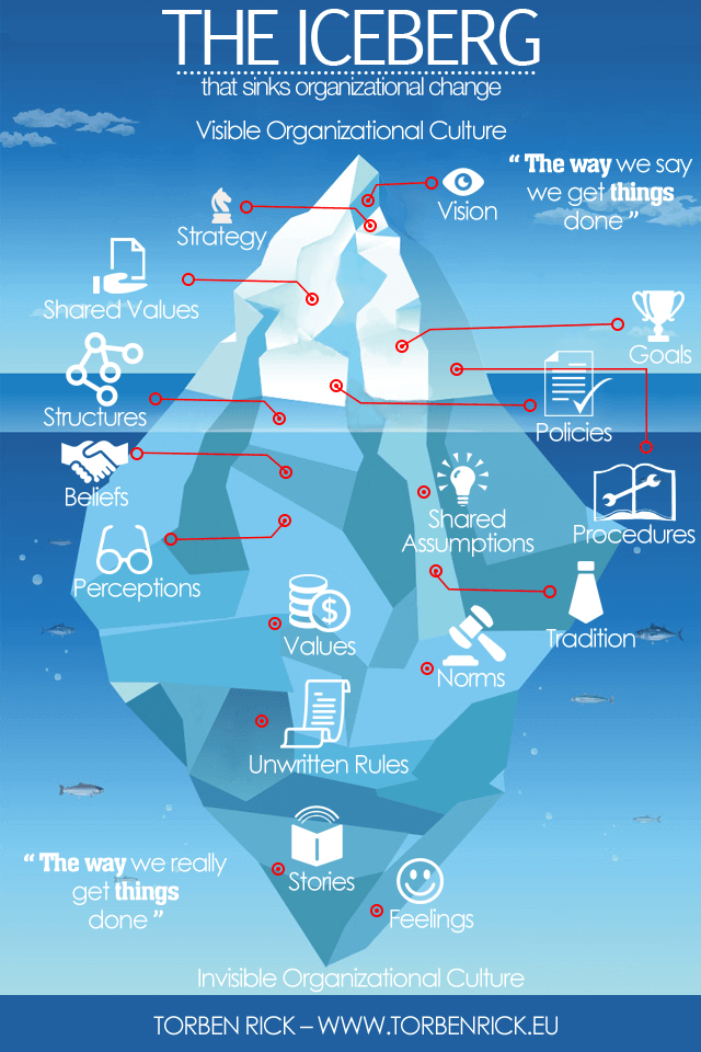 Organizational culture is like an iceberg, with most of its weight and