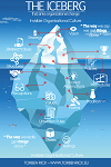 The iceberg - organizational change