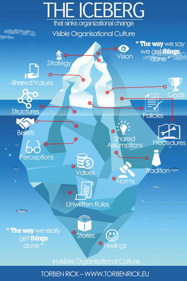The iceberg - organizational change