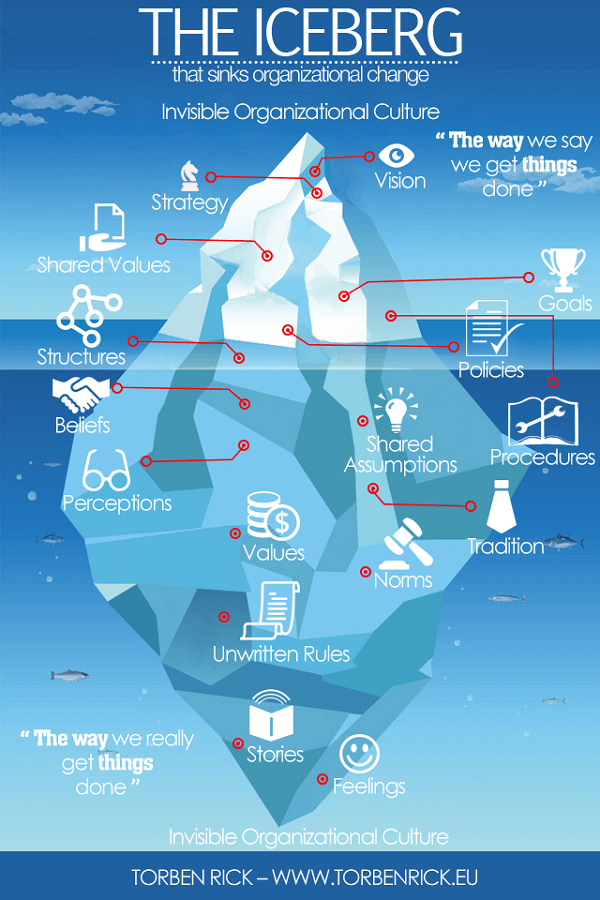 The iceberg that sinks organizational change