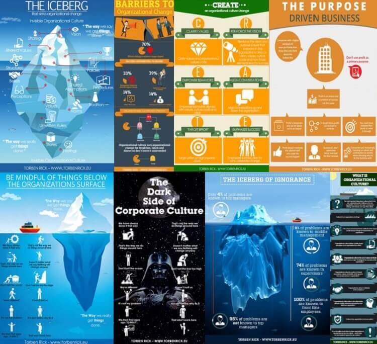 Organizational culture infographic - Organizational culture a key signal