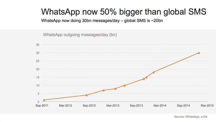 Whatsapp now 50% larger than global SMS