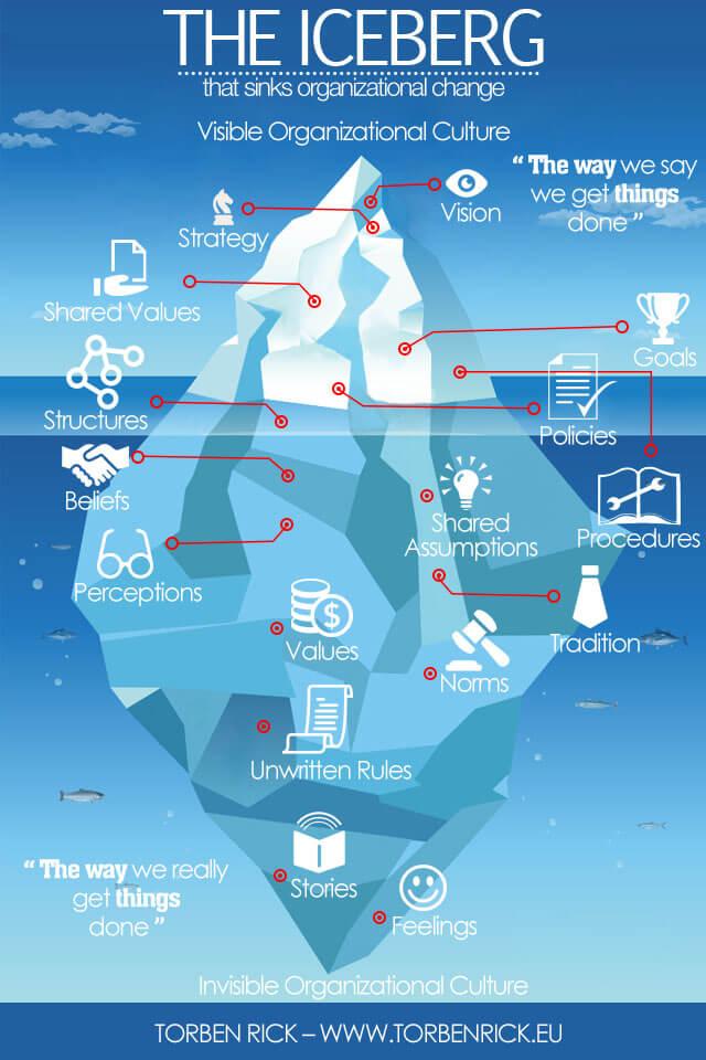 Organizational culture iceberg symptom - iceberg model of organizational culture