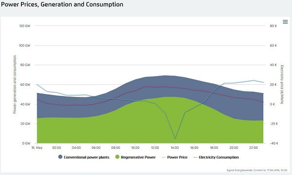 Germany power consumption - renewable energies 15.05.2016