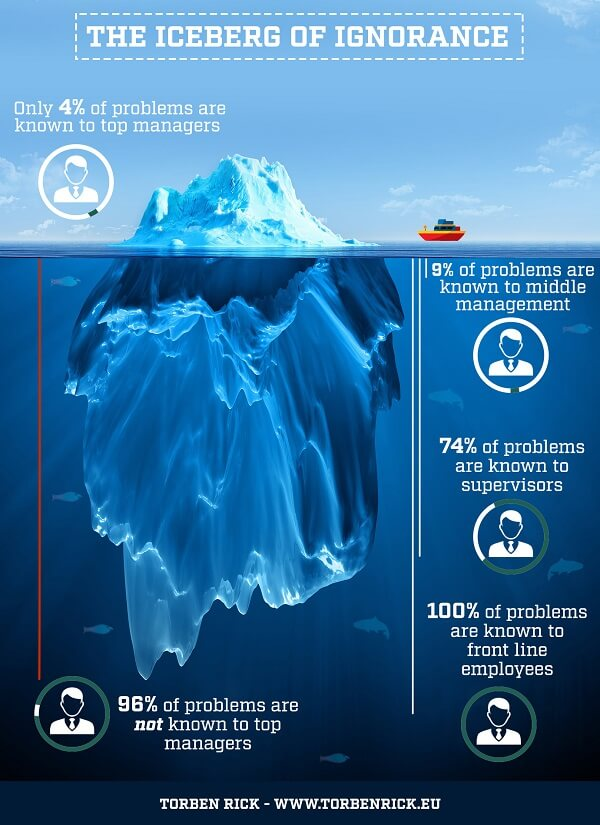 The Iceberg of Ignorance - Organizations rise or fall on their leadership