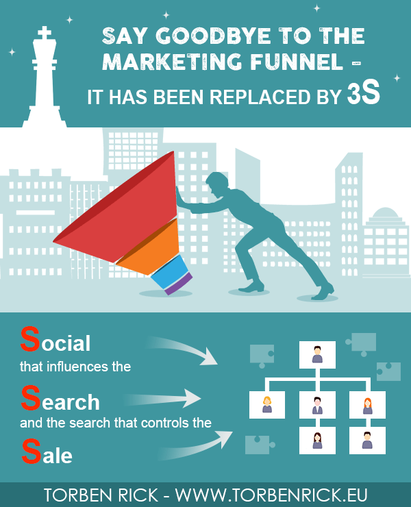 Say goodbye to the marketing funnel - It has been replaced by 3S - Social, Search, Sale