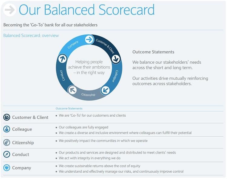 The Barclays Balanced Scorecard